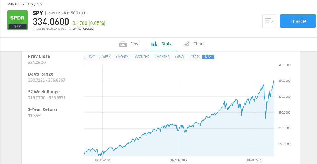 SPDR S&P 500 best Index fund uk