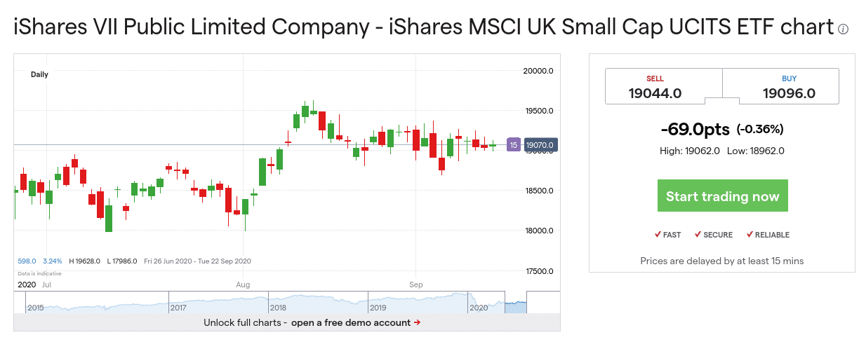 FTSE SmallCap Index fund uk