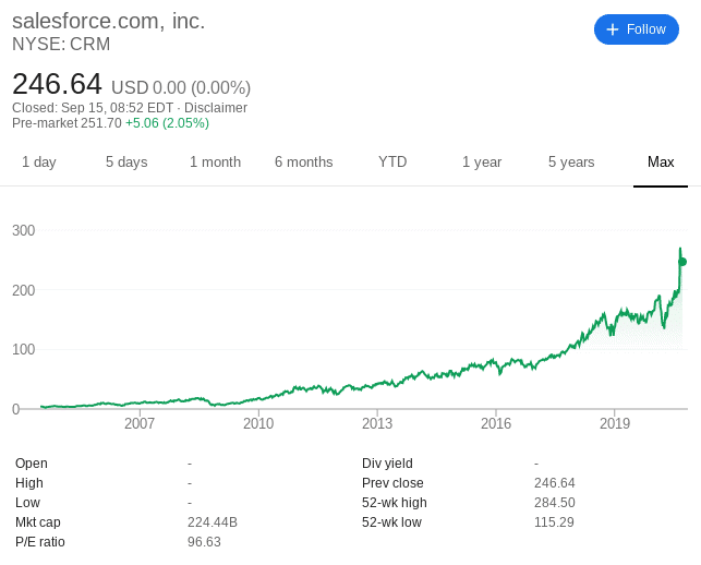 Salesforce share price