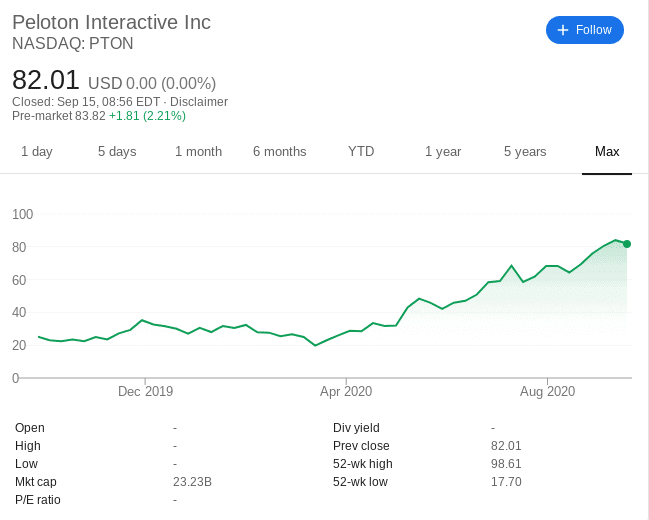 Peloton share price