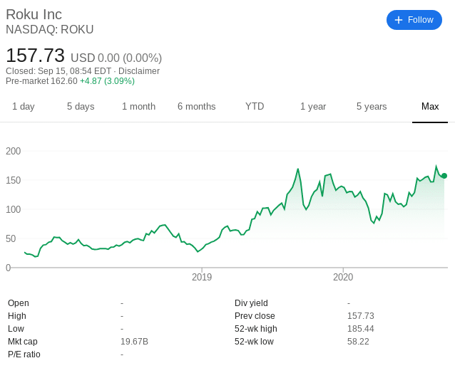 Roku share price