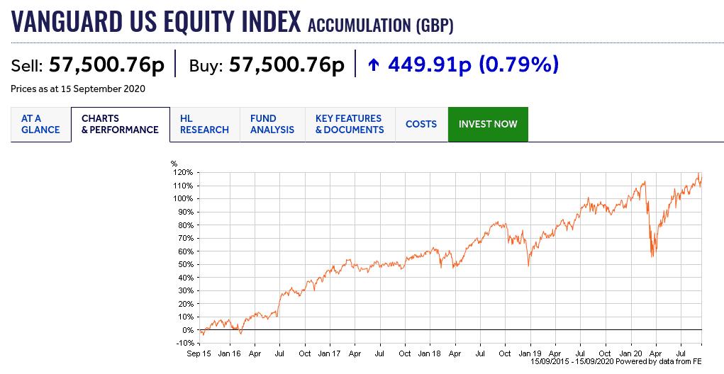 Vanguard U.S. Equity Index Fund