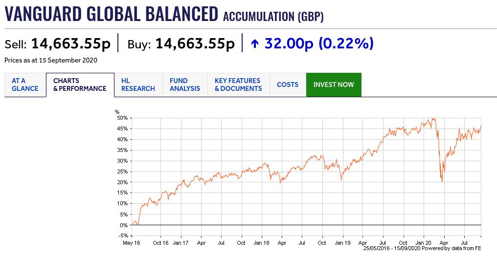 Vanguard Global Balanced Fund