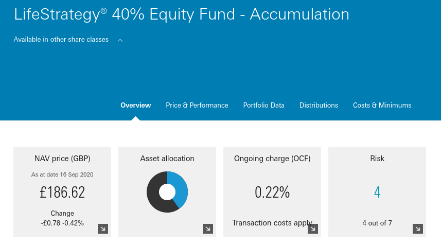 LifeStrategy 40% Equity Fund