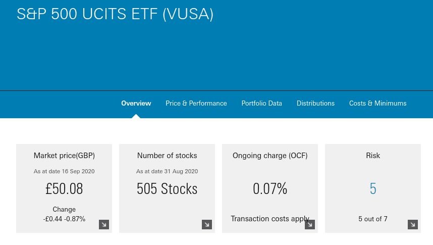 S&P 500 UCITS ETF