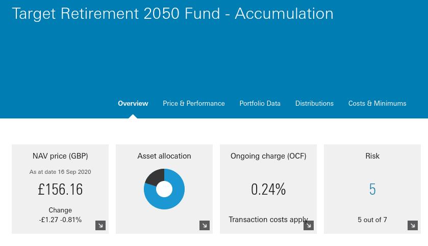 Target Retirement 2050 Fund