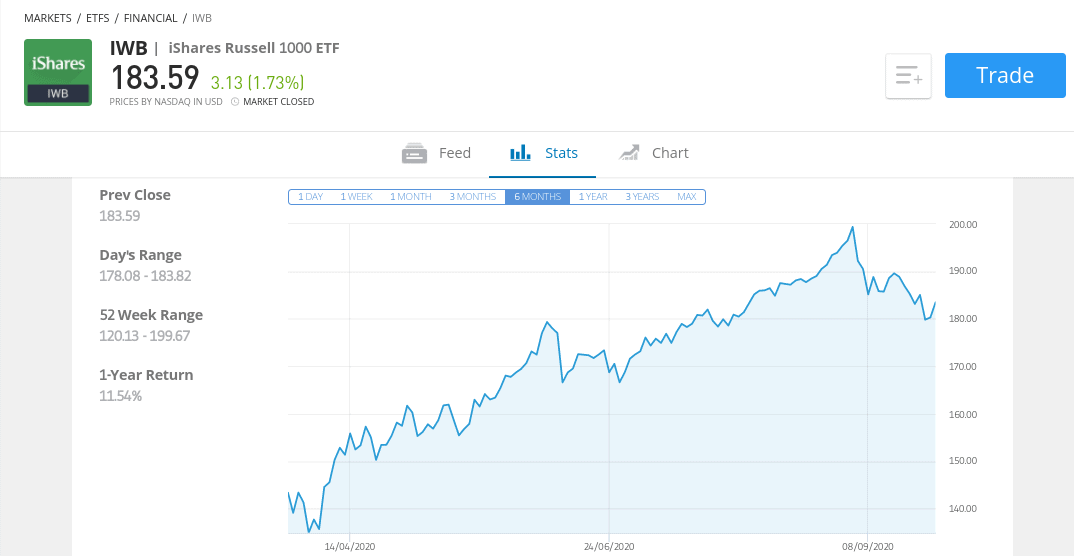 iShares Russell 1000 ETF