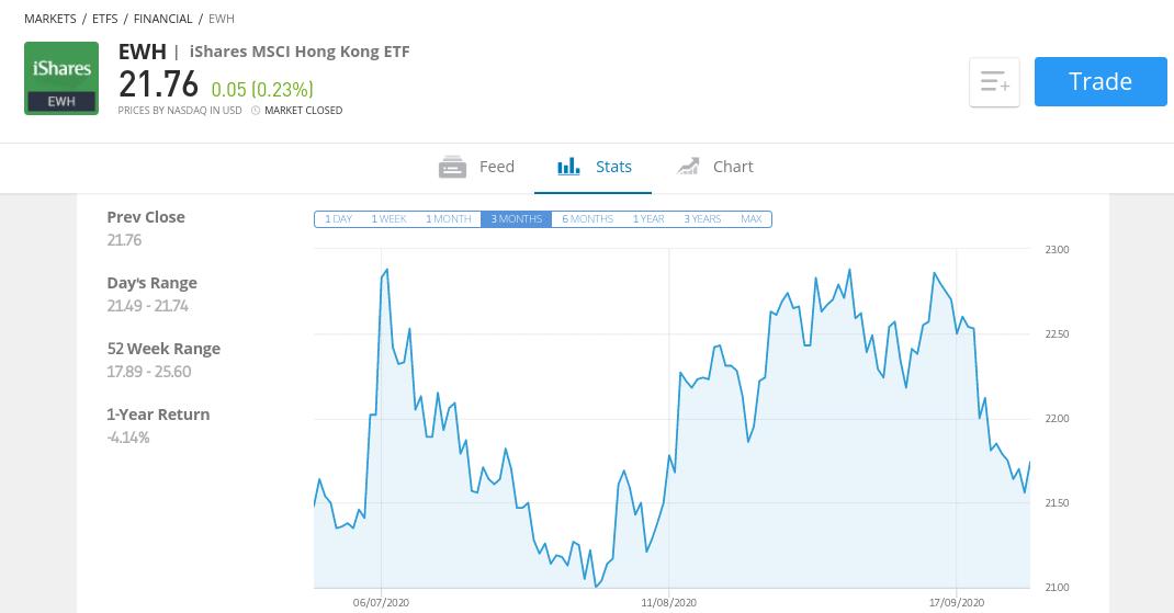 iShares MSCI Hong Kong ETF