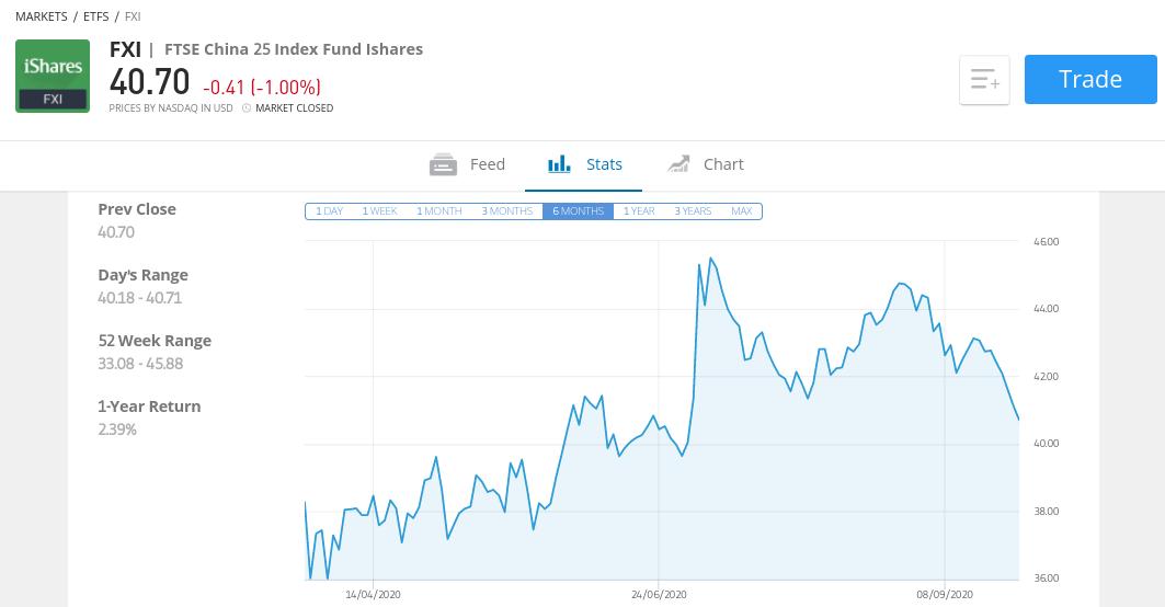 iShares FTSE China 25 Index ETF