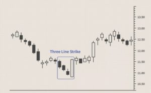 Three Line Strike Trading Pattern