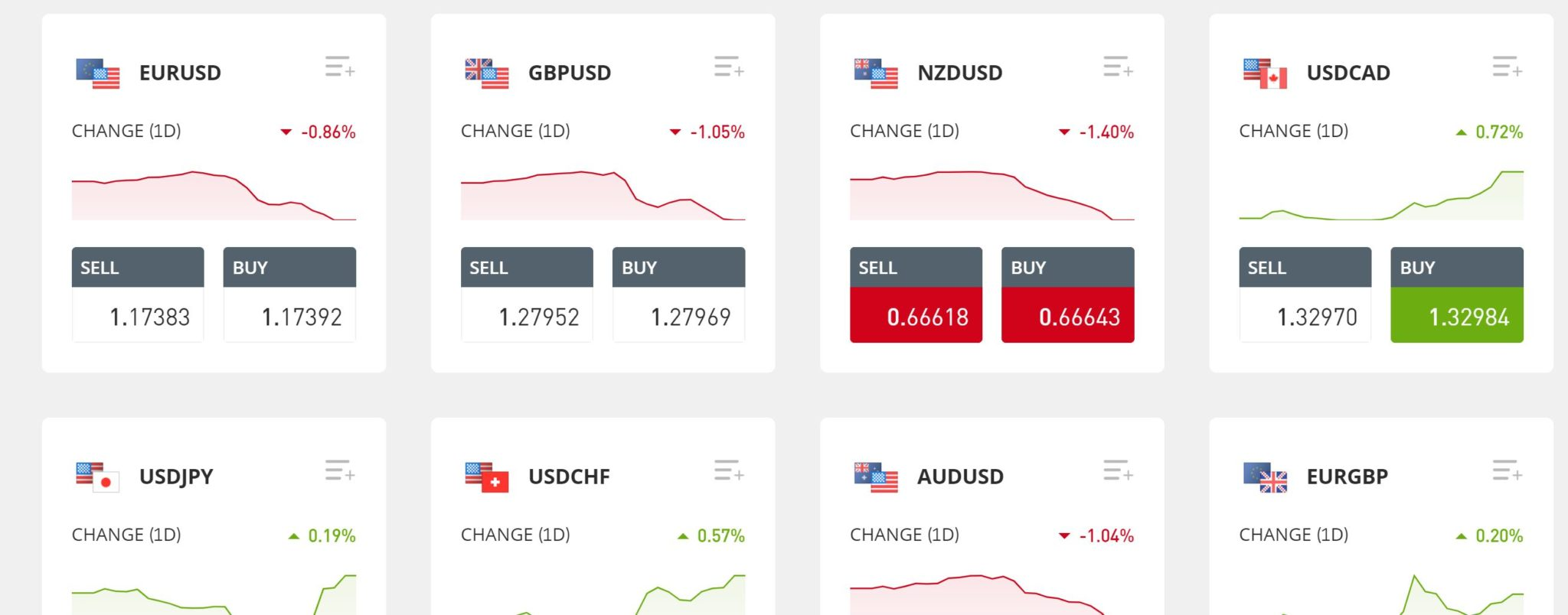 Forex trading dashboard in eToro