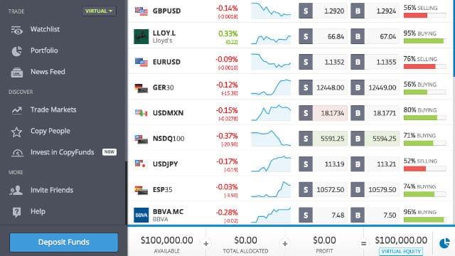 eToro market sentiment