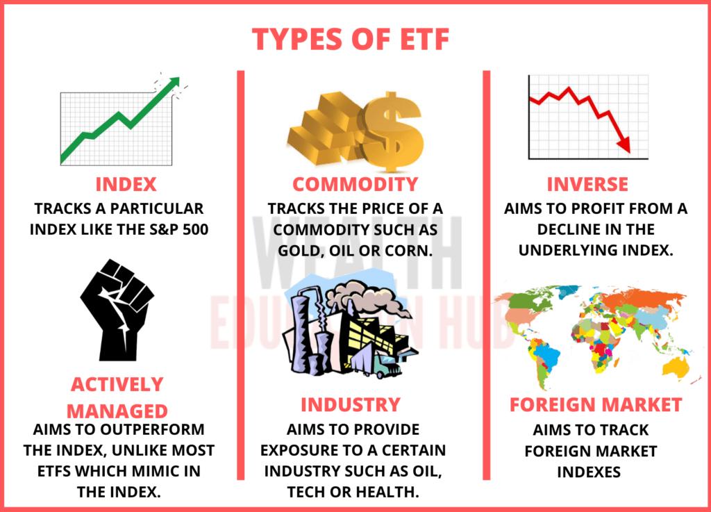 Types of ETFs