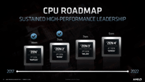 AMD's roadmap for chip development