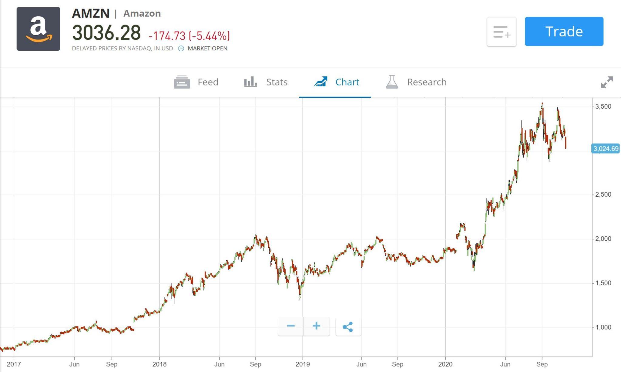 Amazon shares price chart