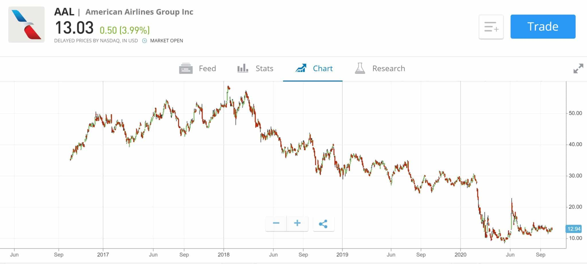 American Airlines Stock Price Chart
