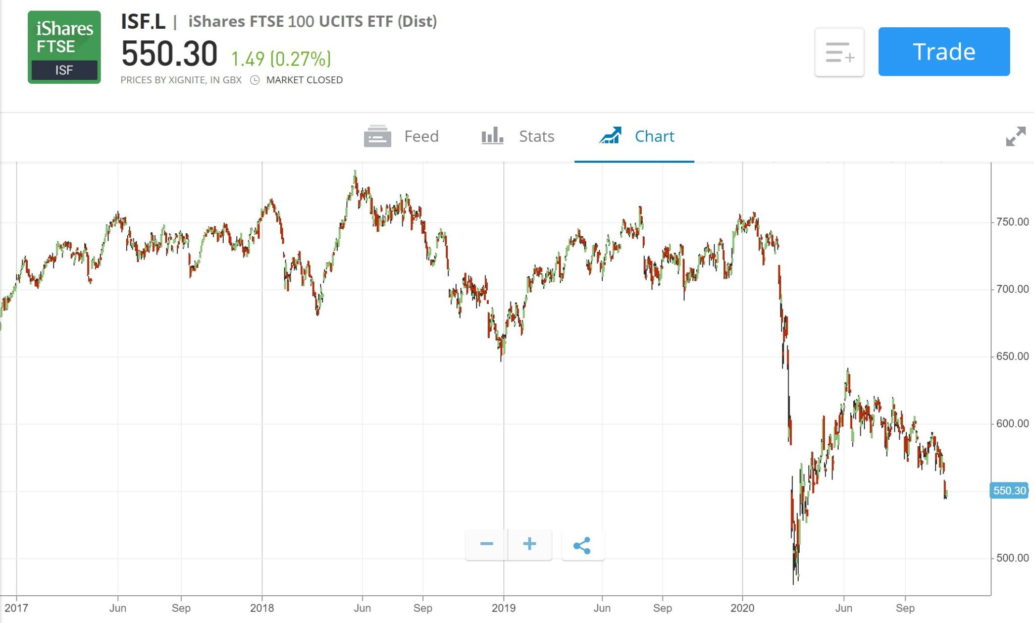 FTSE 100 ETF price chart
