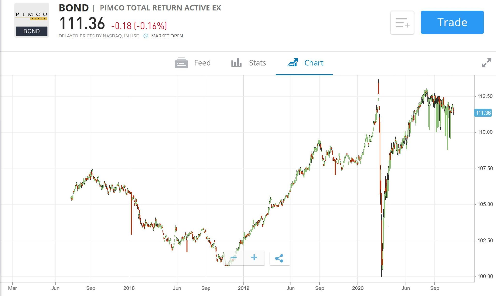 Pimco Corporate Bond ETF price chart