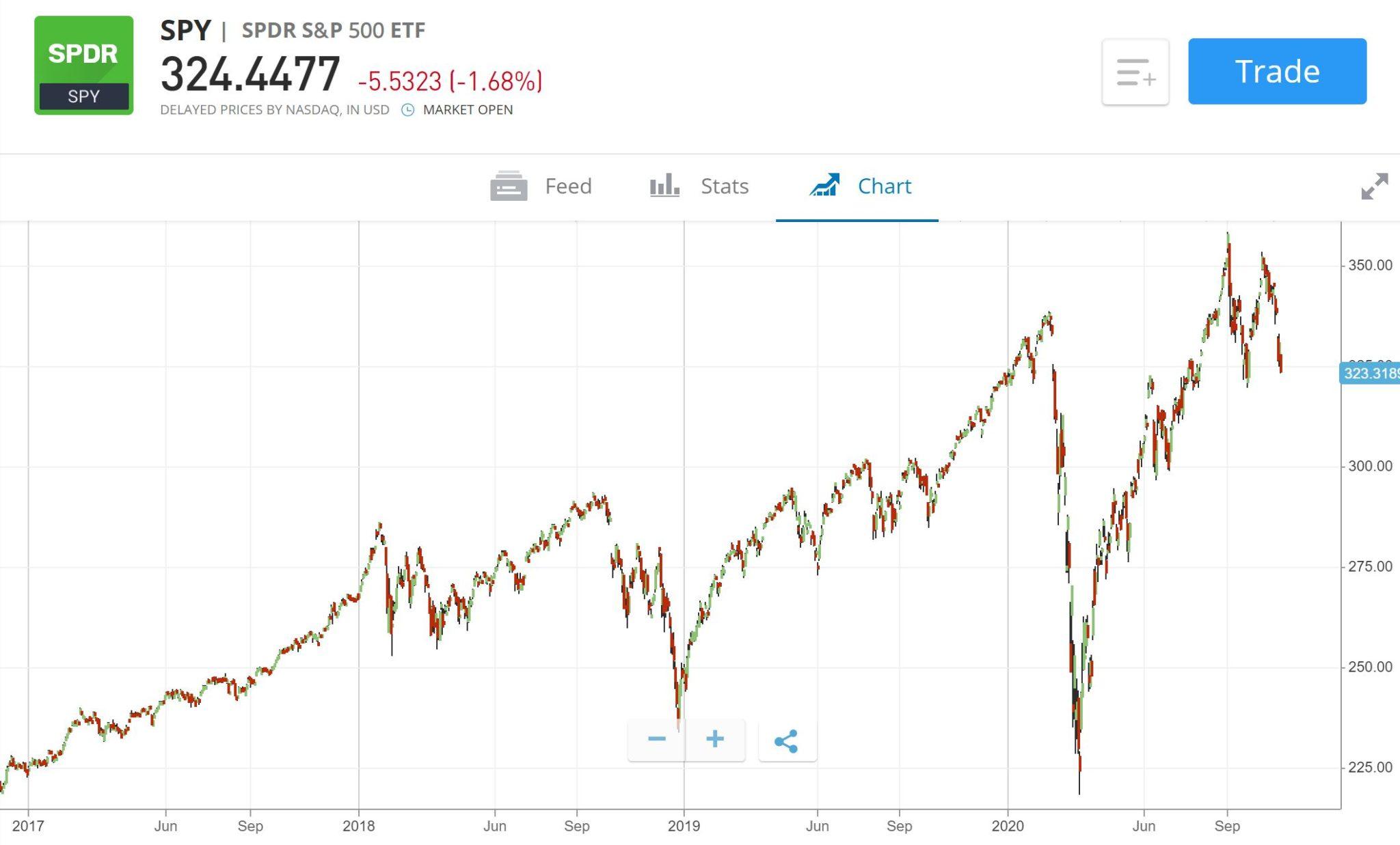 SPDR SPY S&P 500 price chart