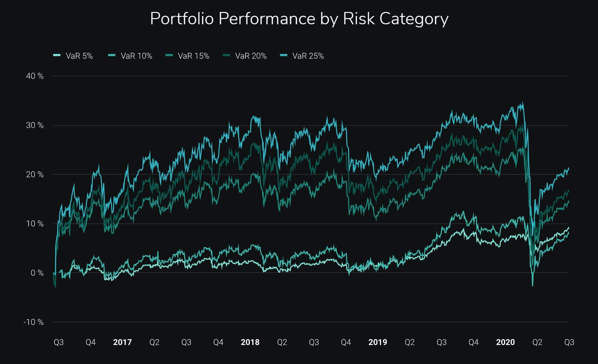 Scalable Capital Past Performance