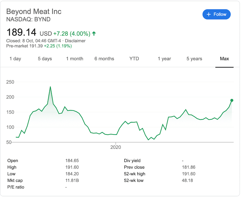 Beyond Meat All time chart