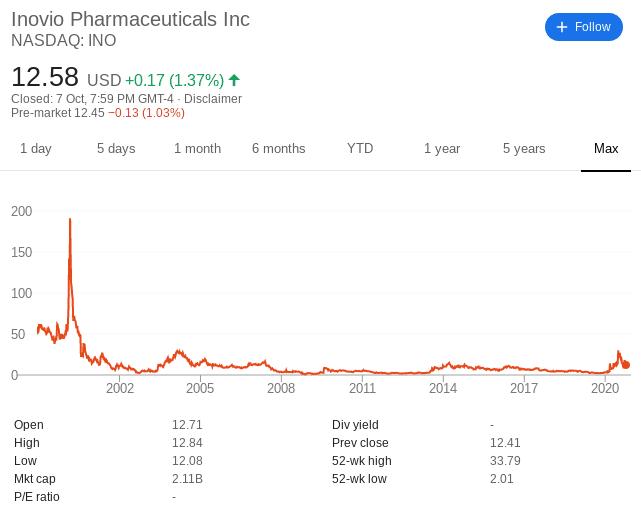 Inovio share price history