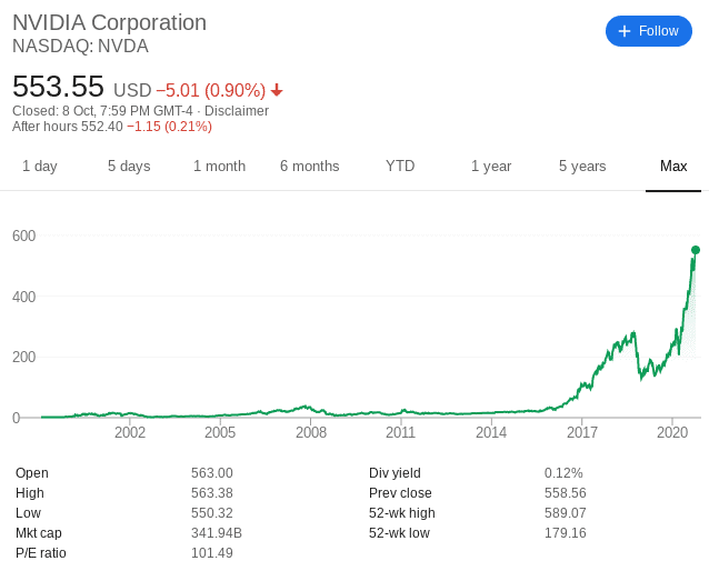 Nvidia share price since IPO