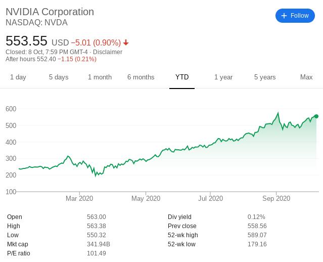 Nvidia share price 2020