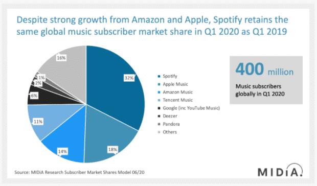 Spotify market share