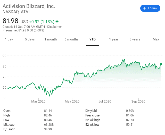 Activision SHARE PRICE