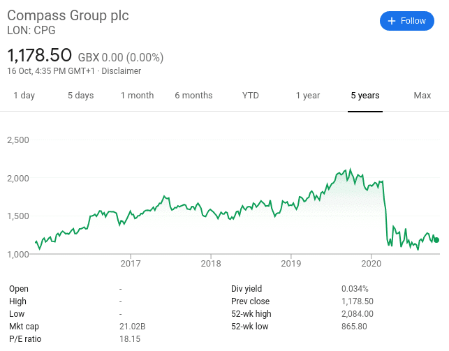 Compass share price 2020