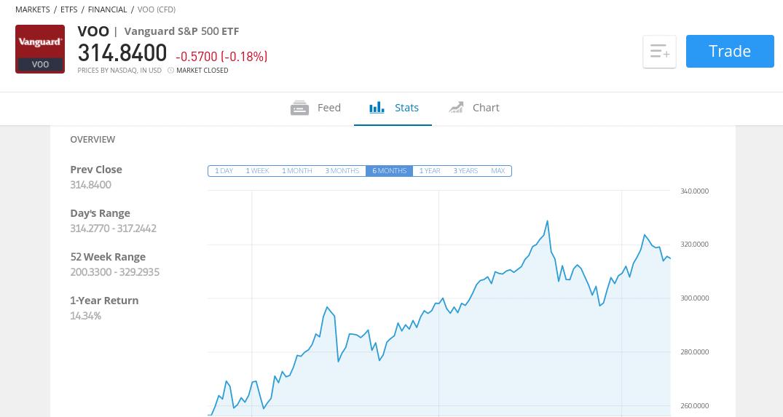 S&P 500 ETF at eToro