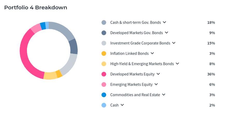 moneyfarm portfolio management