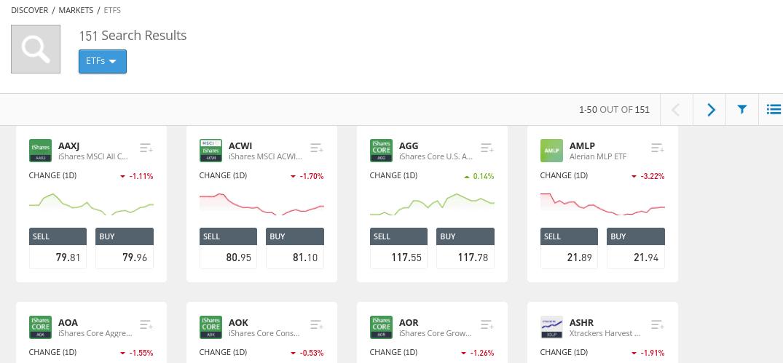 ETF markets UK