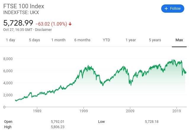 FTSE 100 price