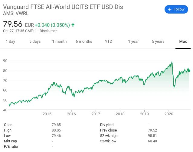 Vanguard FTSE All-World UCITS ETF USD Dis