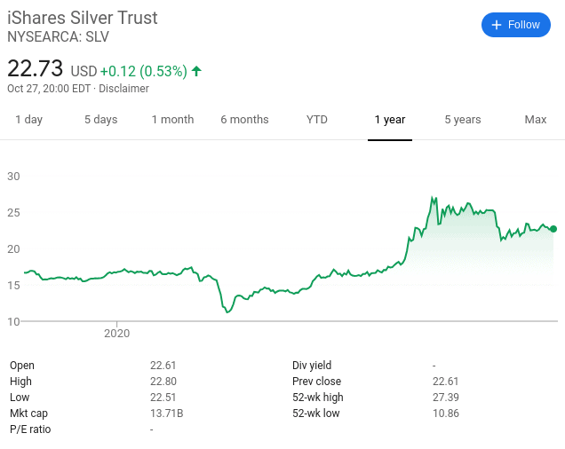 iShares silver trust price
