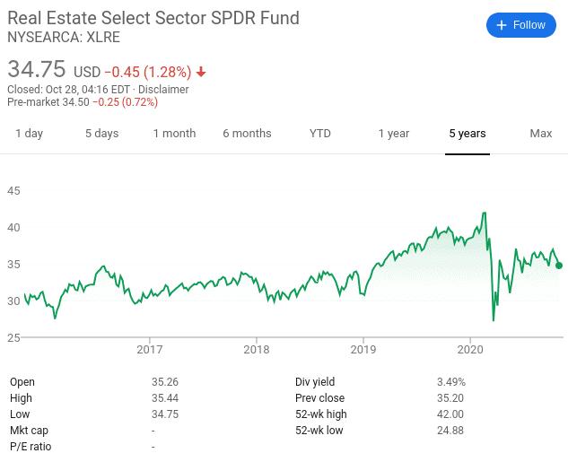 Real Estate Select Sector SPDR