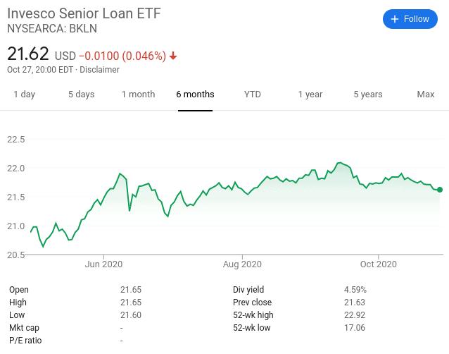 Invesco Senior Loan ETF