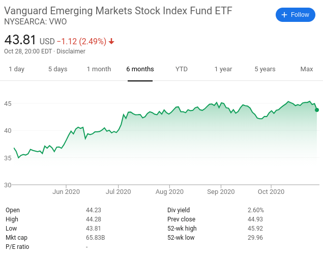 Vanguard Emerging Markets Stock ETF
