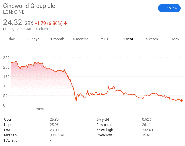 Cineworld share price