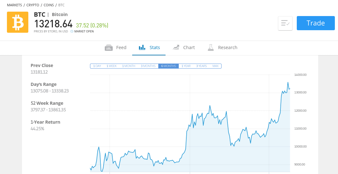 buy bitcoin at etoro