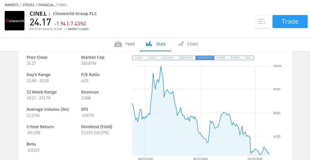buy cineworld shares at etoro