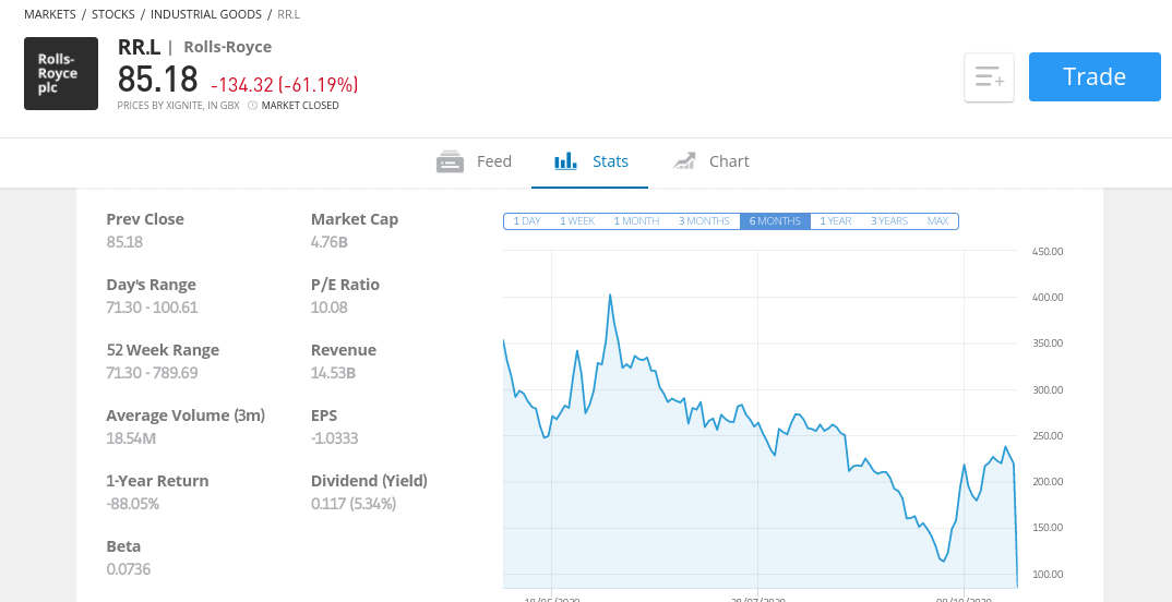 buy Rolls Royce shares at etoro