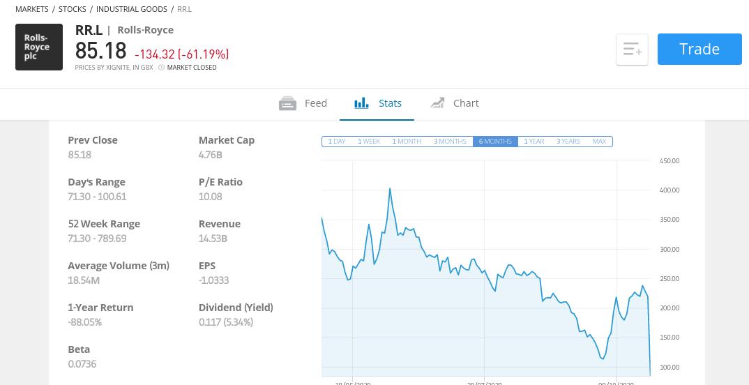 buy Rolls Royce shares at etoro