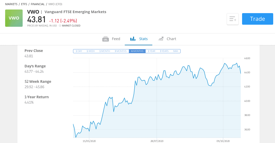 Vanguard Emerging Markets Stock Index
