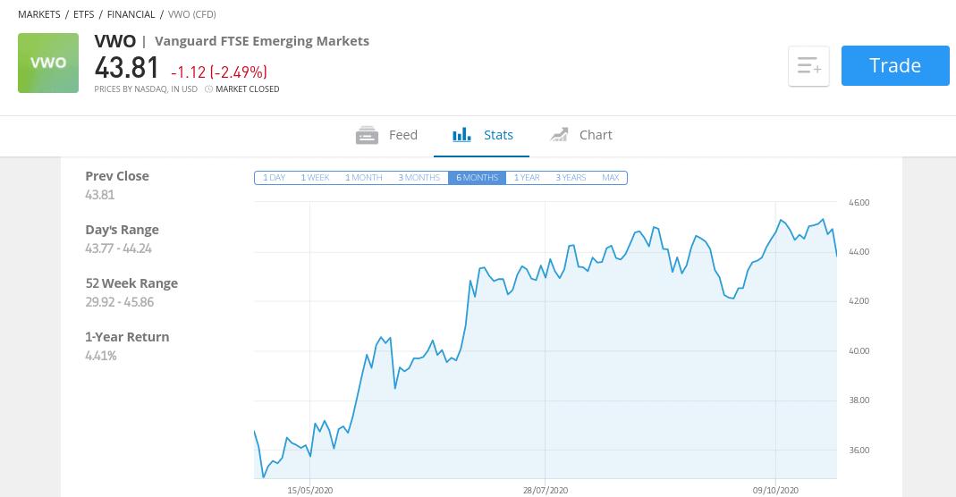 Vanguard Emerging Markets Stock Index
