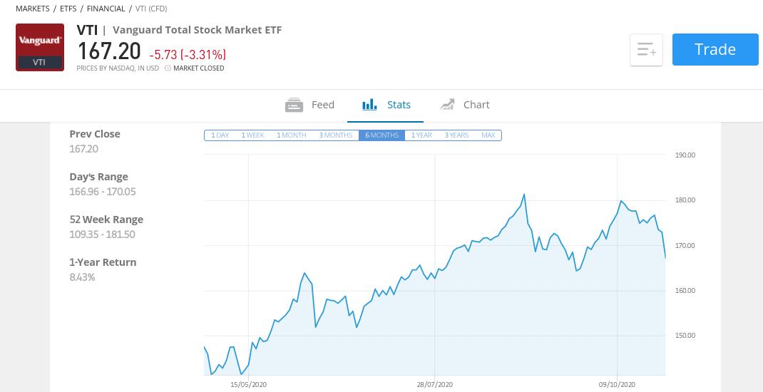 Vanguard Total Stock Market Index Fund ETF