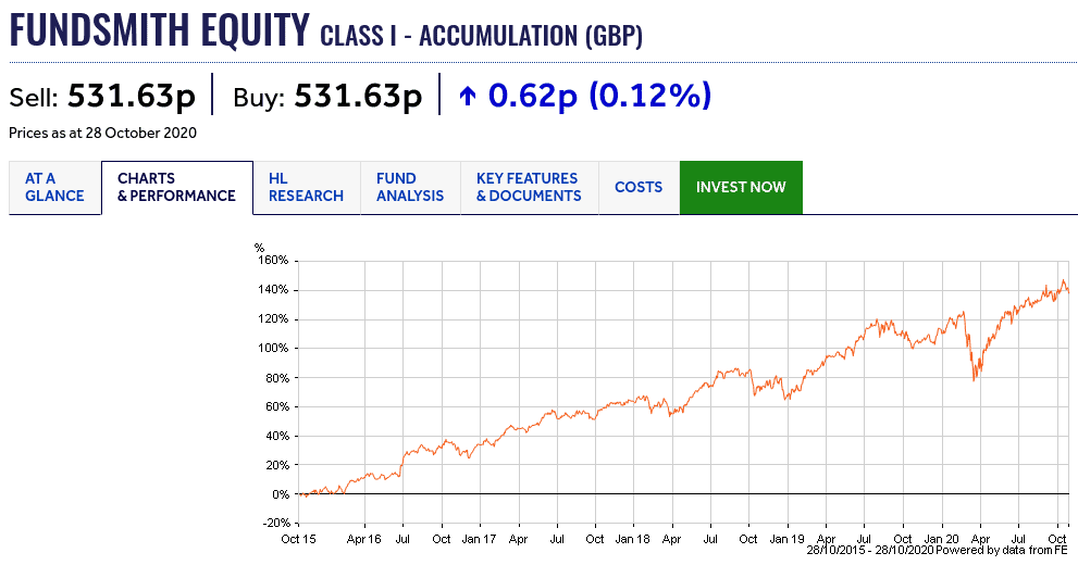 Fundsmith Equity Fund