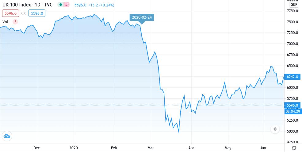 FTSE 100 crash March 2020